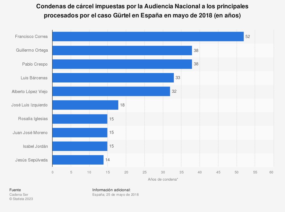 Estadística: Condenas de cárcel impuestas por la Audiencia Nacional a los principales procesados por el caso Gürtel en España en mayo de 2018 (en años) | Statista