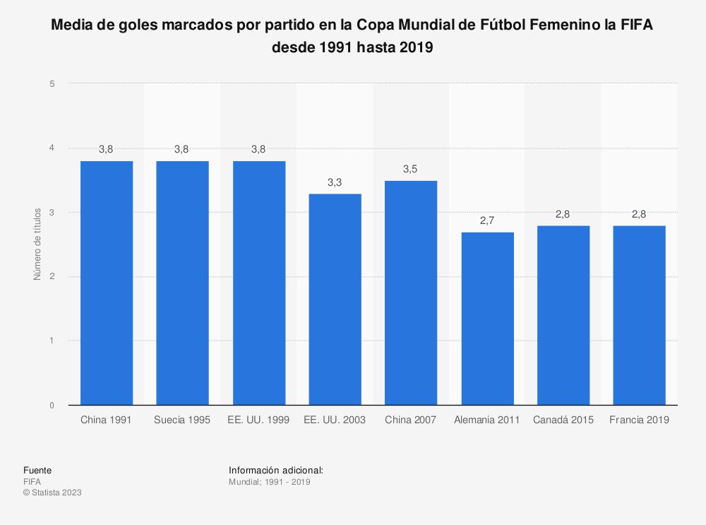 Estadística: Media de goles marcados por partido en la Copa Mundial de Fútbol Femenino la FIFA desde 1991 hasta 2015 | Statista