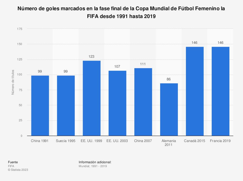 Estadística: Número de goles marcados en la fase final de la Copa Mundial de Fútbol Femenino la FIFA desde 1991 hasta 2019 | Statista