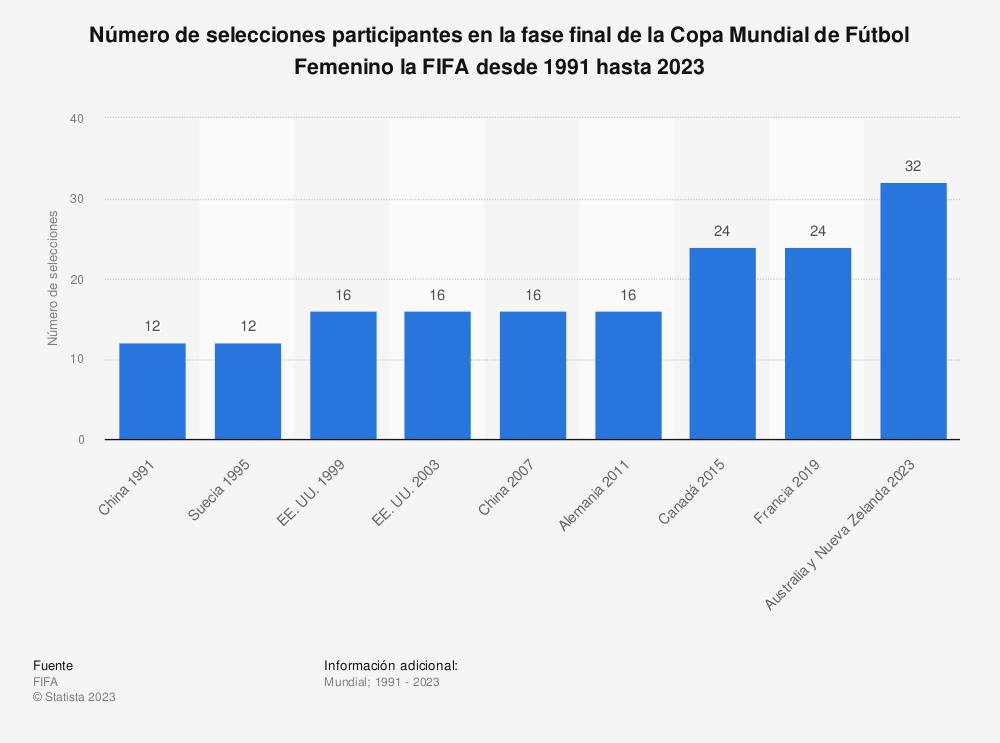 Estadística: Número de selecciones participantes en la fase final de la Copa Mundial de Fútbol Femenino la FIFA desde 1991 hasta 2019 | Statista
