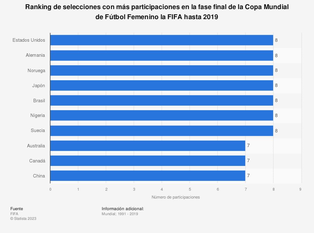 Estadística: Ranking de selecciones con más participaciones en la fase final de la Copa Mundial de Fútbol Femenino la FIFA hasta 2019 | Statista