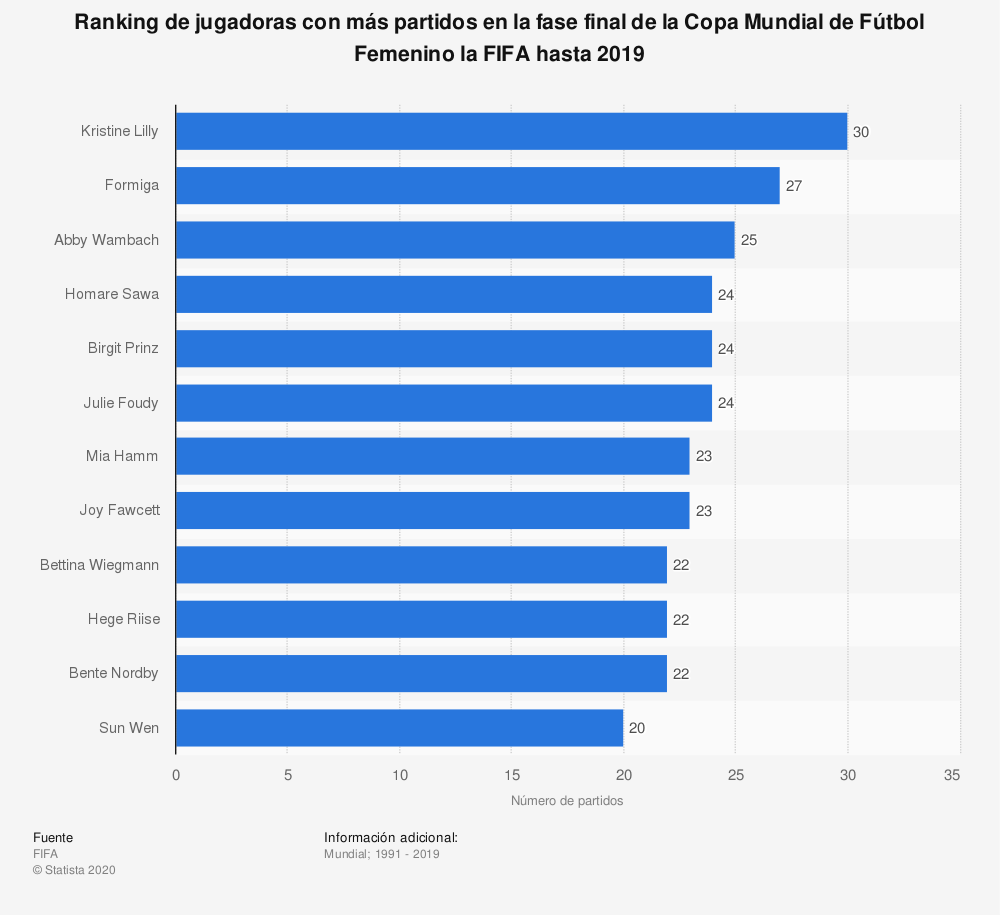 Estadística: Ranking de jugadoras con más partidos en la fase final de la Copa Mundial de Fútbol Femenino la FIFA hasta 2019 | Statista