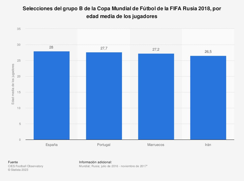 Estadística: Selecciones del grupo B de la Copa Mundial de Fútbol de la FIFA Rusia 2018, por edad media de los jugadores | Statista