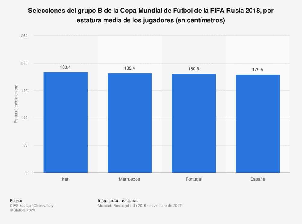 Estadística: Selecciones del grupo B de la Copa Mundial de Fútbol de la FIFA Rusia 2018, por estatura media de los jugadores (en centímetros) | Statista