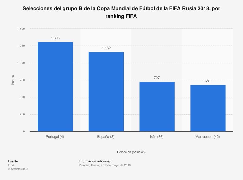 Estadística: Selecciones del grupo B de la Copa Mundial de Fútbol de la FIFA Rusia 2018, por ranking FIFA | Statista