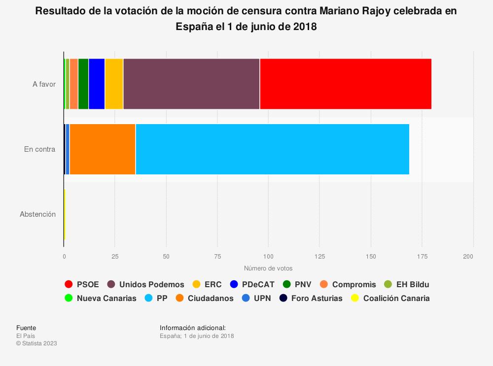 Estadística: Resultado de la votación de la moción de censura contra Mariano Rajoy celebrada en España el 1 de junio de 2018 | Statista