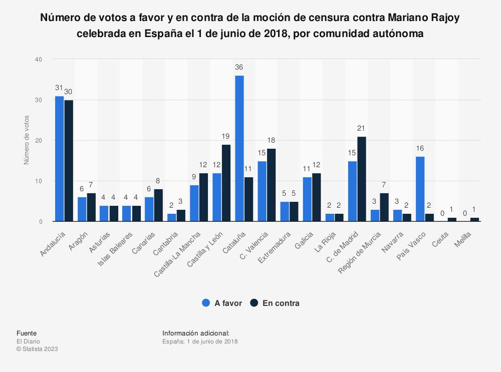 Estadística: Número de votos a favor y en contra de la moción de censura contra Mariano Rajoy celebrada en España el 1 de junio de 2018, por comunidad autónoma | Statista