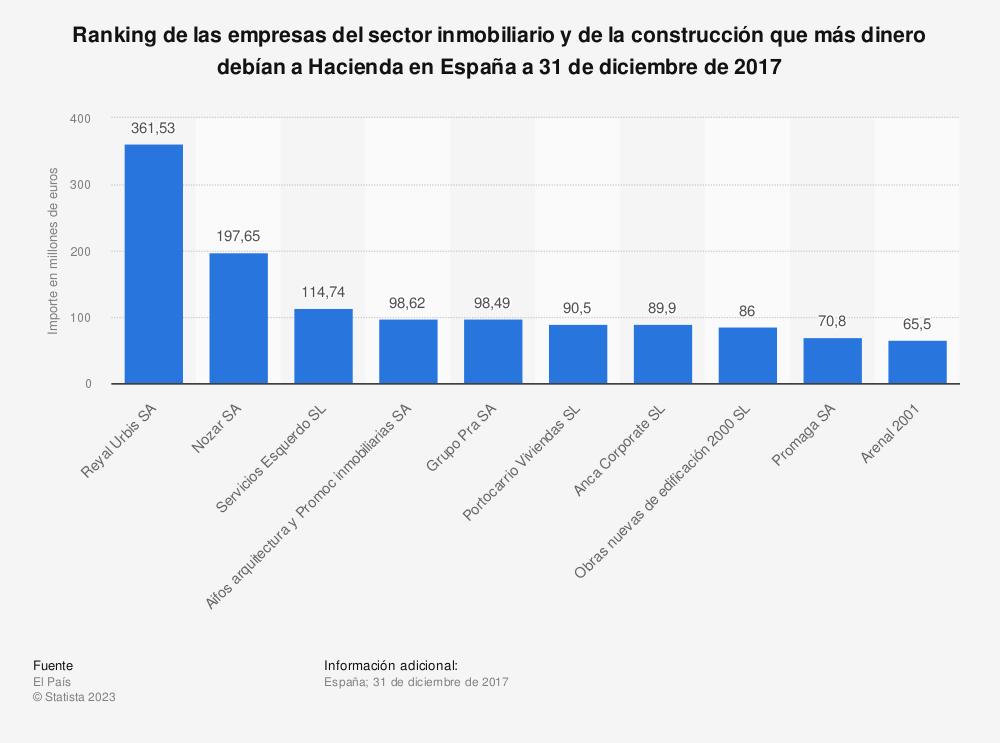 Estadística: Ranking de las empresas del sector inmobiliario y de la construcción que más dinero debían a Hacienda en España a 31 de diciembre de 2017 | Statista