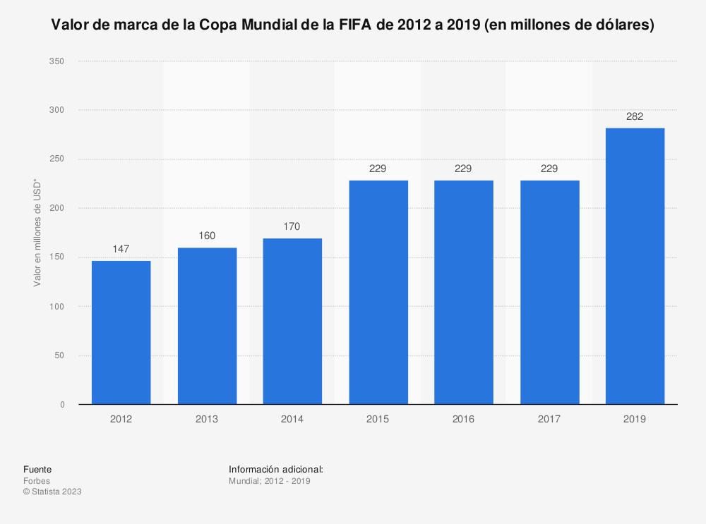 Estadística: Valor de marca de la Copa Mundial de la FIFA de 2012 a 2019  (en millones de dólares) | Statista