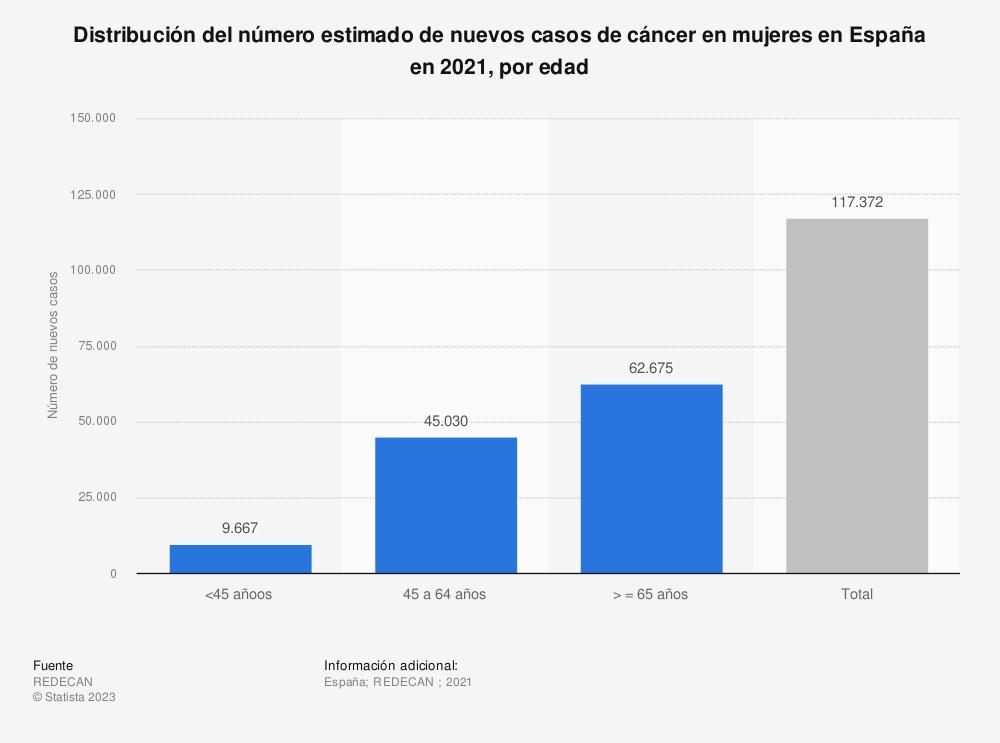 Estadística: Distribución del número estimado de nuevos casos de cáncer en mujeres en España en 2035, por edad | Statista