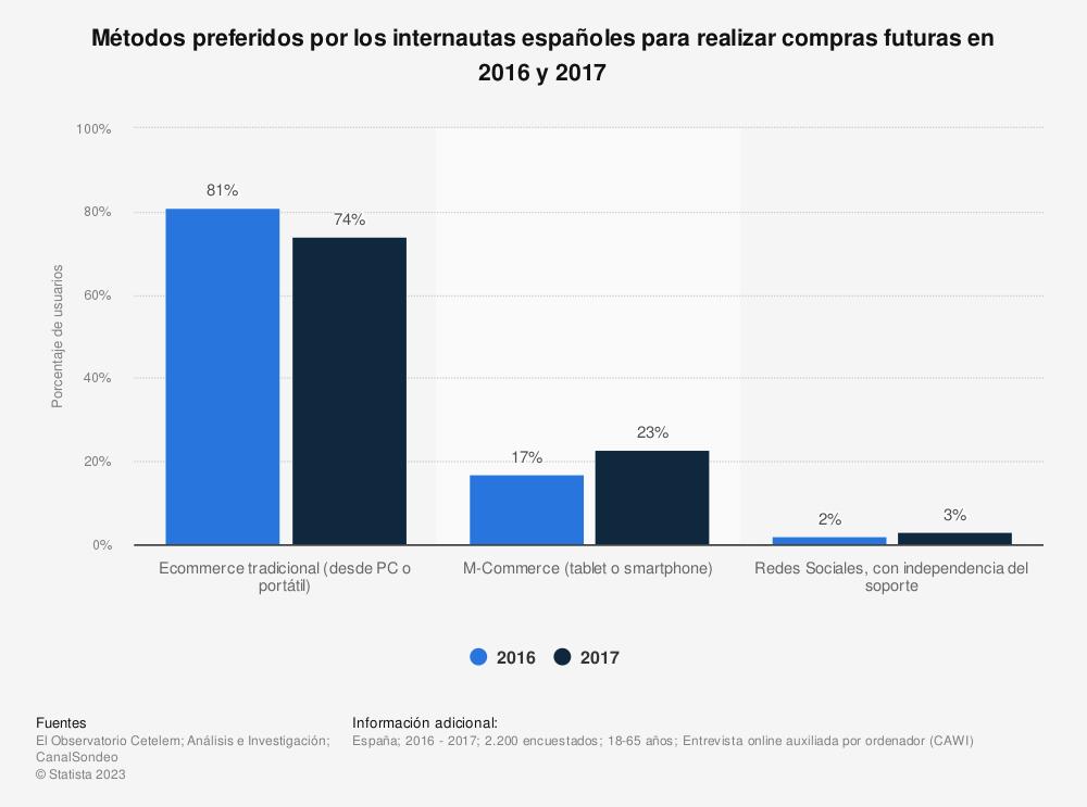 Estadística: Métodos preferidos por los internautas españoles para realizar compras futuras en 2016 y 2017 | Statista