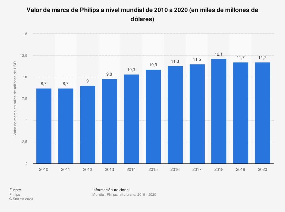 Estadística: Valor de marca de Philips a nivel mundial de 2010 a 2018 (en miles de millones de dólares) | Statista