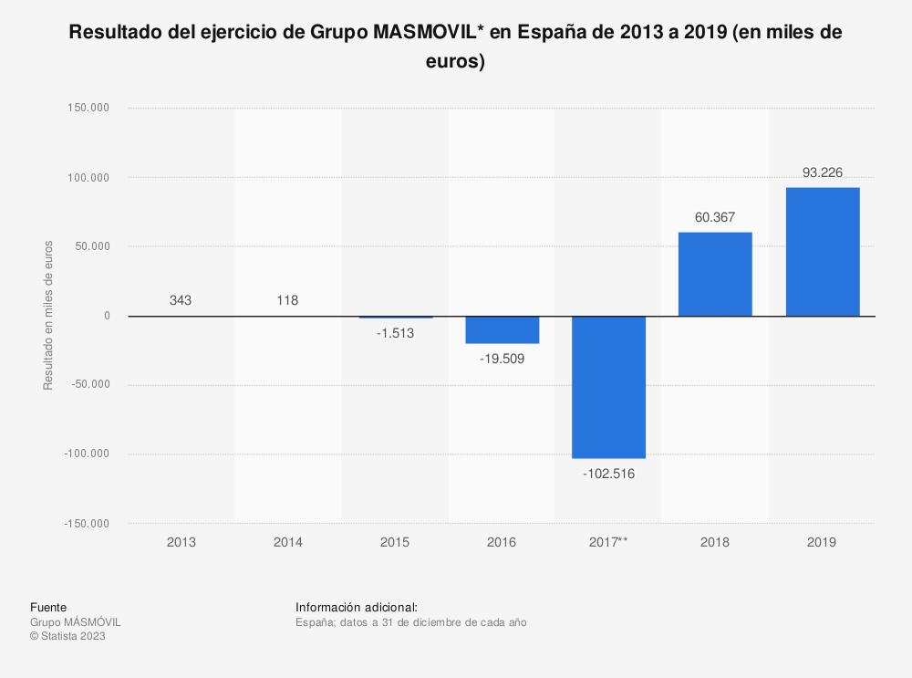 Estadística: Resultado del ejercicio del Grupo MÁSMÓVIL en España de 2013 a 2018 (en miles de euros) | Statista