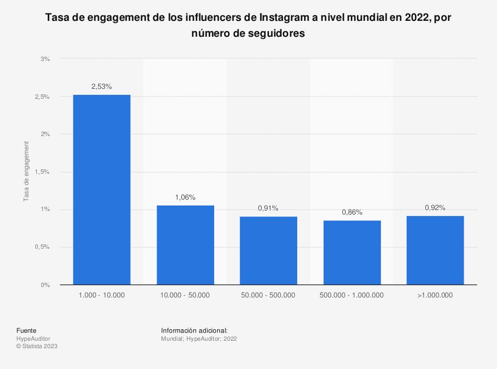 Estadística: Tasa de engagement de los influencers de Instagram a nivel mundial en 2020, por número de seguidores  | Statista