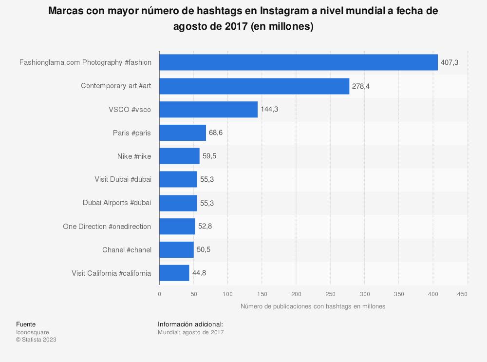 Estadística: Marcas con mayor número de hashtags en Instagram a nivel mundial a fecha de agosto de 2017 (en millones)  | Statista