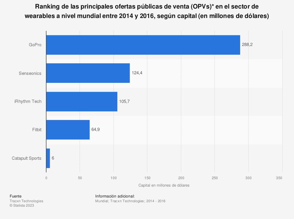 Estadística: Ranking de las principales ofertas públicas de venta (OPVs)*  en el sector de wearables a nivel mundial entre 2014 y 2016, según capital (en millones de dólares) | Statista