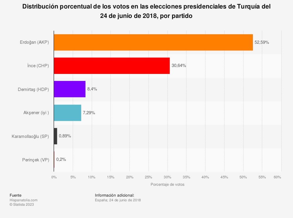 Estadística: Distribución porcentual de los votos en las elecciones presidenciales de Turquía del 24 de junio de 2018, por partido | Statista