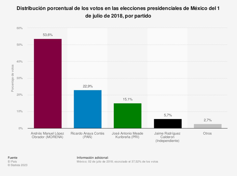 Estadística: Distribución porcentual de los votos en las elecciones presidenciales de México del 1 de julio de 2018, por partido | Statista