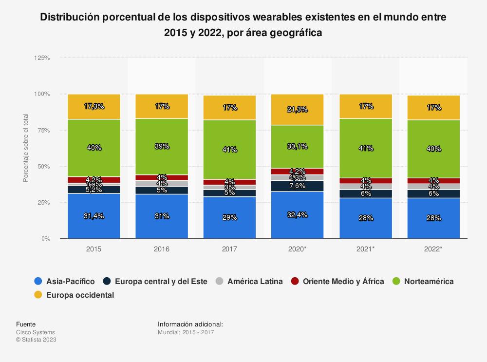 Estadística: Distribución porcentual de los dispositivos wearables existentes en el mundo entre 2015 y 2022, por área geográfica | Statista