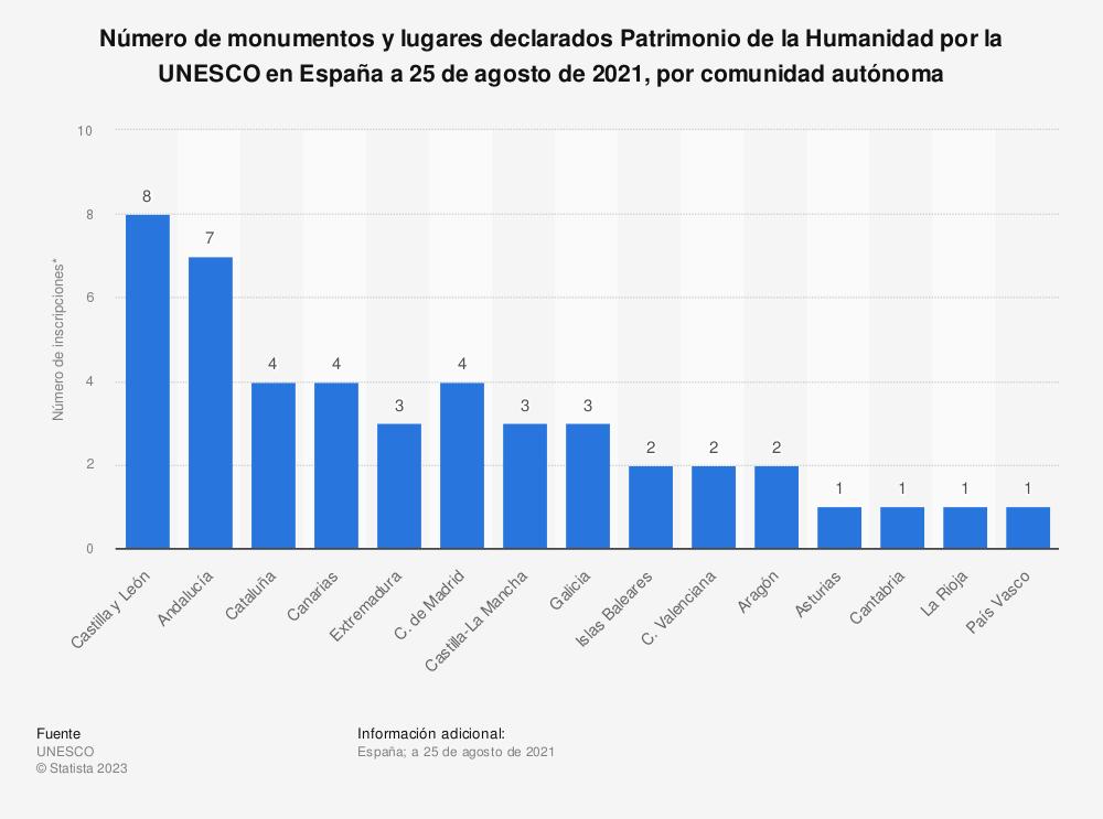 Estadística: Número de monumentos y lugares declarados Patrimonio de la Humanidad por la UNESCO en España a 1 de julio de 2019, por comunidad autónoma | Statista