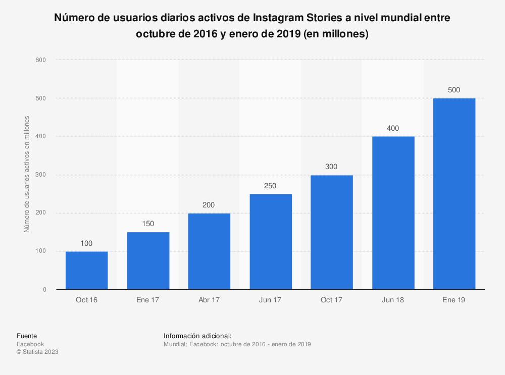 Estadística: Número de usuarios diarios activos de Instagram Stories a nivel mundial entre octubre de 2016 y enero de 2019 (en millones) | Statista