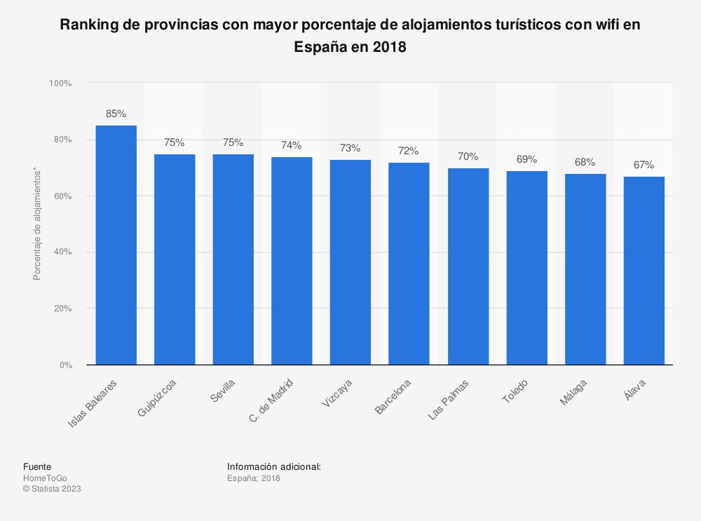 Estadística: Ranking de provincias con mayor porcentaje de alojamientos turísticos con wifi en España en 2018 | Statista