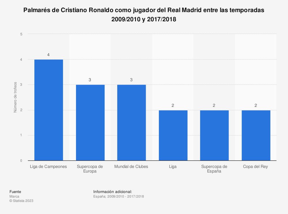 Estadística: Palmarés de Cristiano Ronaldo como jugador del Real Madrid entre las temporadas 2009/2010 y 2017/2018 | Statista