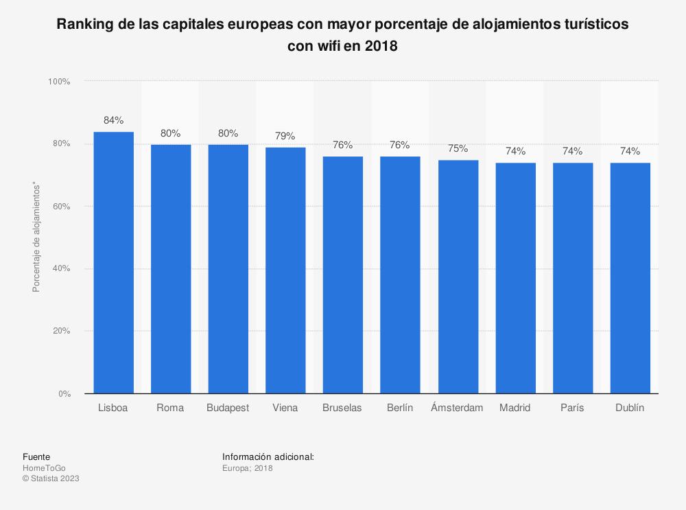 Estadística: Ranking de las capitales europeas con mayor porcentaje de alojamientos turísticos con wifi en 2018 | Statista