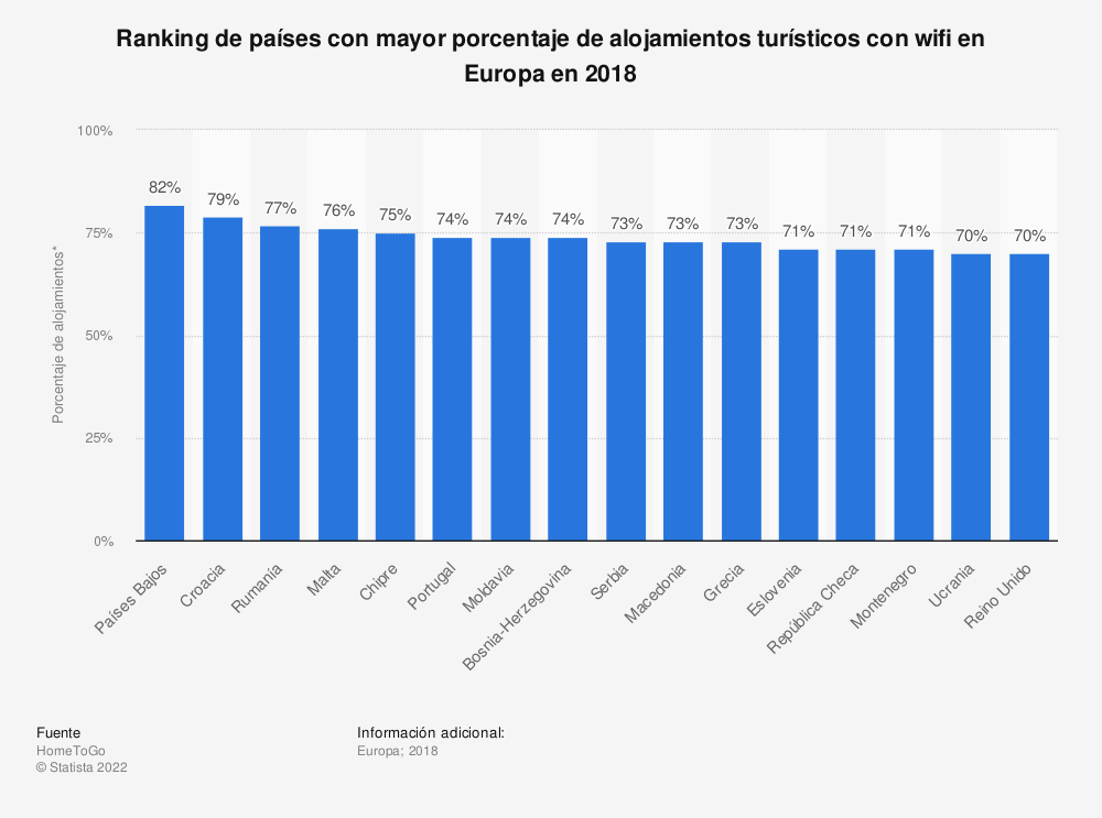 Estadística: Ranking de países con mayor porcentaje de alojamientos turísticos con wifi en Europa en 2018 | Statista