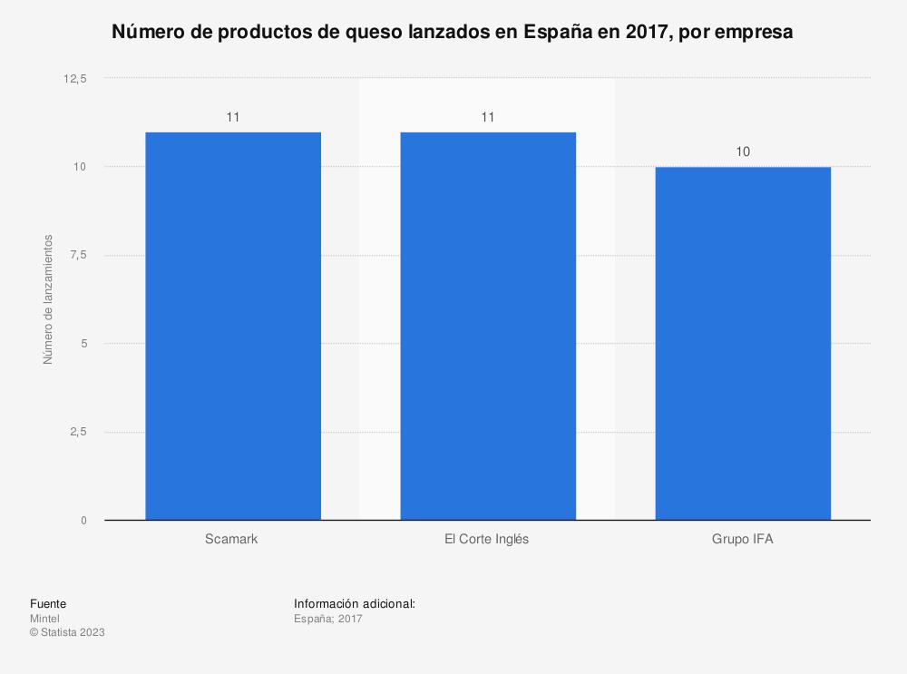 Estadística: Número de productos de queso lanzados en España en 2017, por empresa | Statista