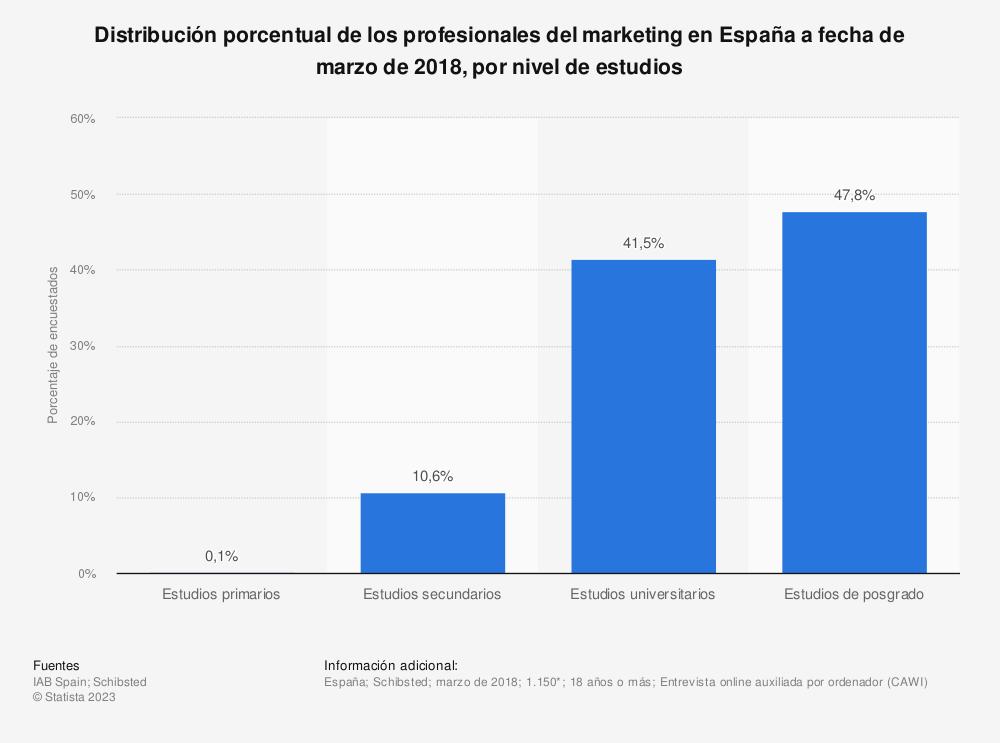 Estadística: Distribución porcentual de los profesionales del marketing en España a fecha de marzo de 2018, por nivel de estudios | Statista