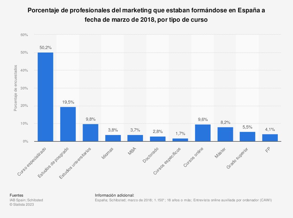 Estadística: Porcentaje de profesionales del marketing que estaban formándose en España a fecha de marzo de 2018, por tipo de curso  | Statista