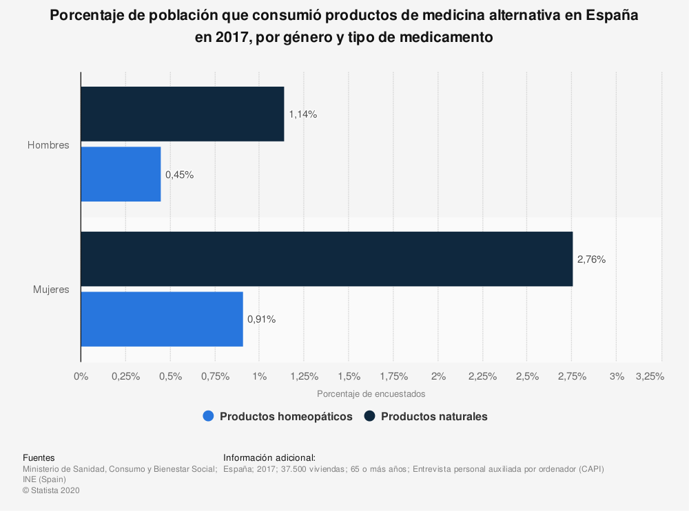 Estadística: Porcentaje de población que consumió productos de medicina alternativa en España en 2017, por género y tipo de medicamento | Statista