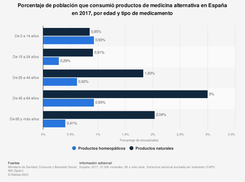 Estadística: Porcentaje de población que consumió productos de medicina alternativa en España en 2017, por edad y tipo de medicamento | Statista