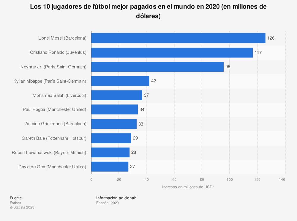 Estadística: Los 10 jugadores de fútbol mejor pagados en el mundo en 2020 (en millones de dólares) | Statista