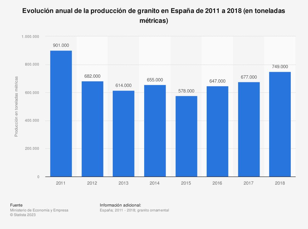 Estadística: Evolución anual de la producción de granito en España de 2011 a 2017 (en toneladas métricas) | Statista