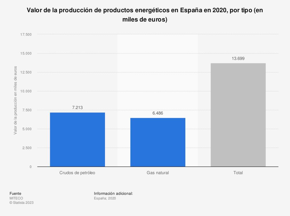 Estadística: Valor de la producción de productos energéticos en España en 2018, por tipo (en millones de euros) | Statista