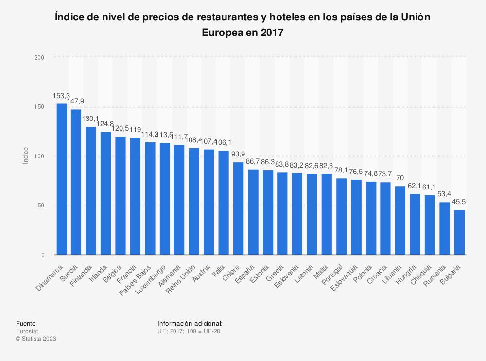 Estadística: Índice de nivel de precios de restaurantes y hoteles en los países de la Unión Europea en 2017 | Statista
