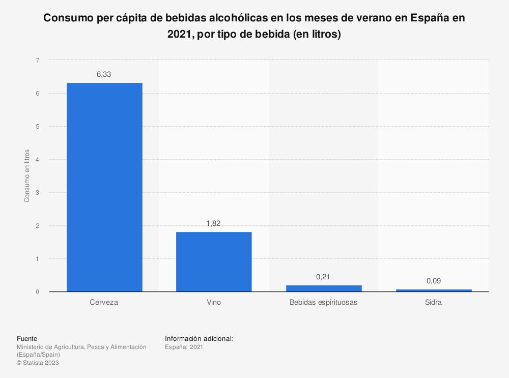 Estadística: Consumo per cápita de bebidas alcohólicas en los meses de verano en España en 2019, por tipo de bebida (en litros) | Statista