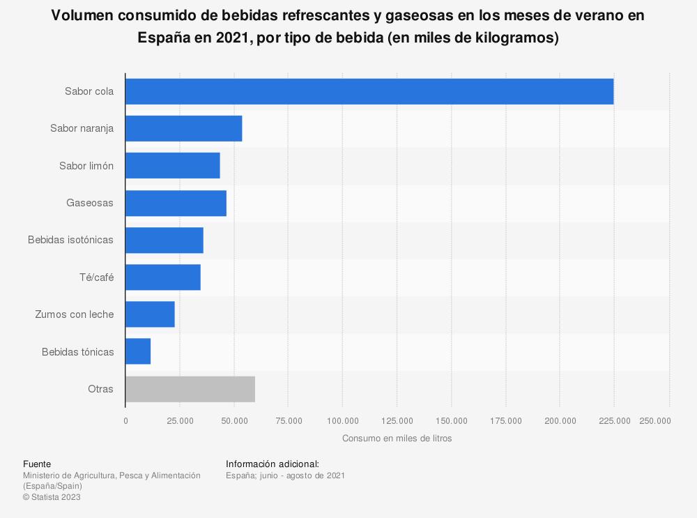 Estadística: Volumen consumido de bebidas refrescantes en los meses de verano en España en 2018, por tipo de bebida (en miles de kilogramos) | Statista