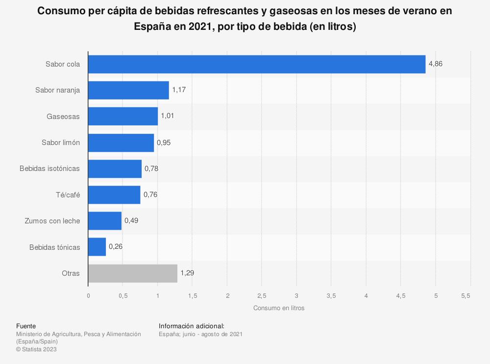Estadística: Consumo per cápita de bebidas refrescantes en los meses de verano en España en 2018, por tipo de bebida (en litros) | Statista