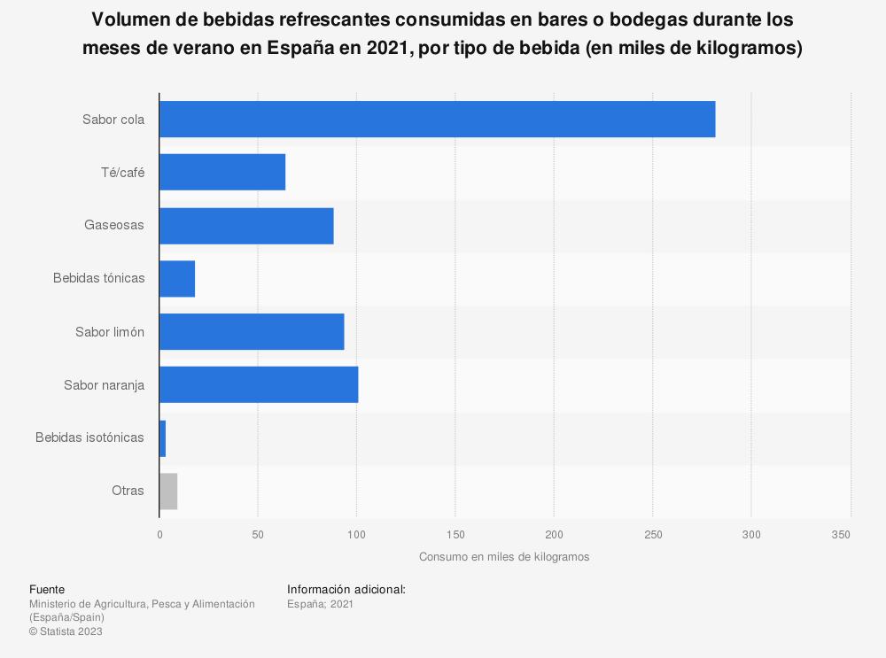 Estadística: Volumen de bebidas refrescantes consumidas en bares o bodegas durante los meses de verano en España en 2019, por tipo de bebida (en miles de kilogramos) | Statista