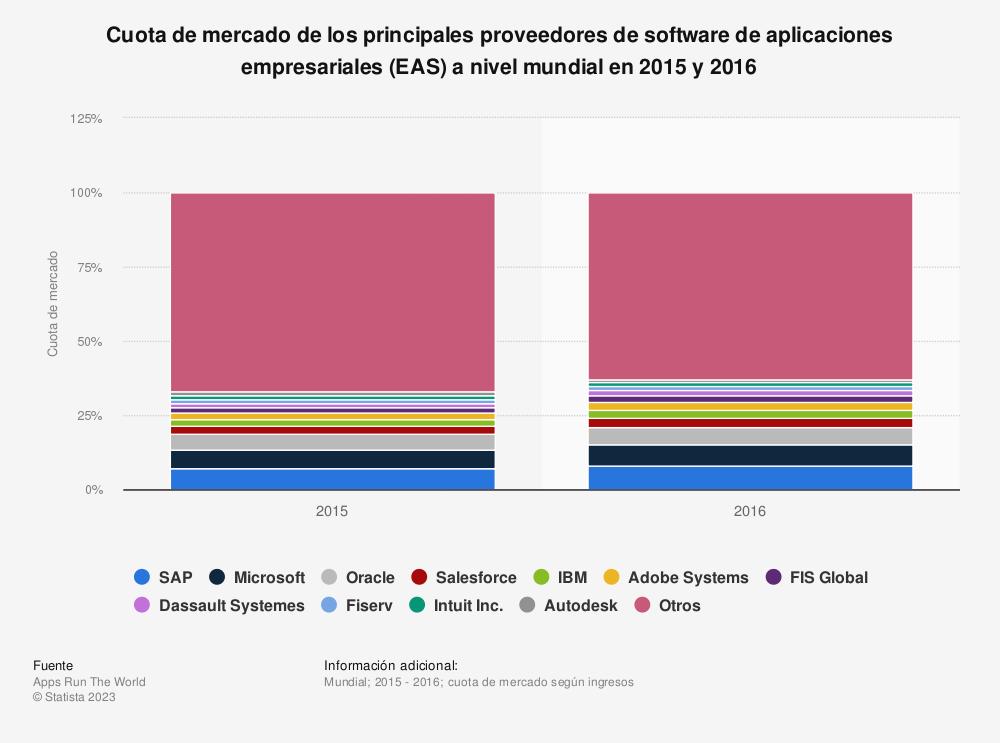 Estadística: Cuota de mercado de los principales proveedores de software de aplicaciones empresariales (EAS) a nivel mundial en 2015 y 2016 | Statista