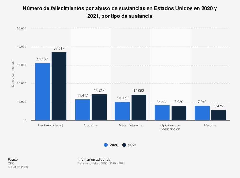 Estadística: Número de fallecimientos por abuso de sustancias en Estados Unidos de 2014 a 2018, por tipo de sustancia | Statista