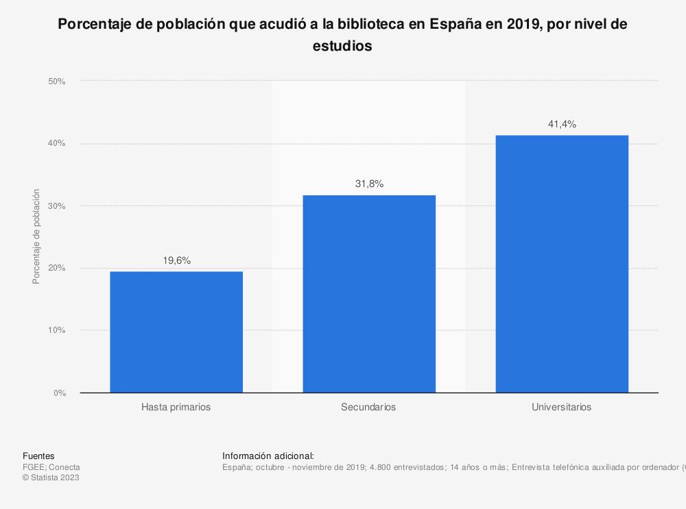 Estadística: Porcentaje de población que acudió a la biblioteca en España en 2019, por nivel de estudios | Statista