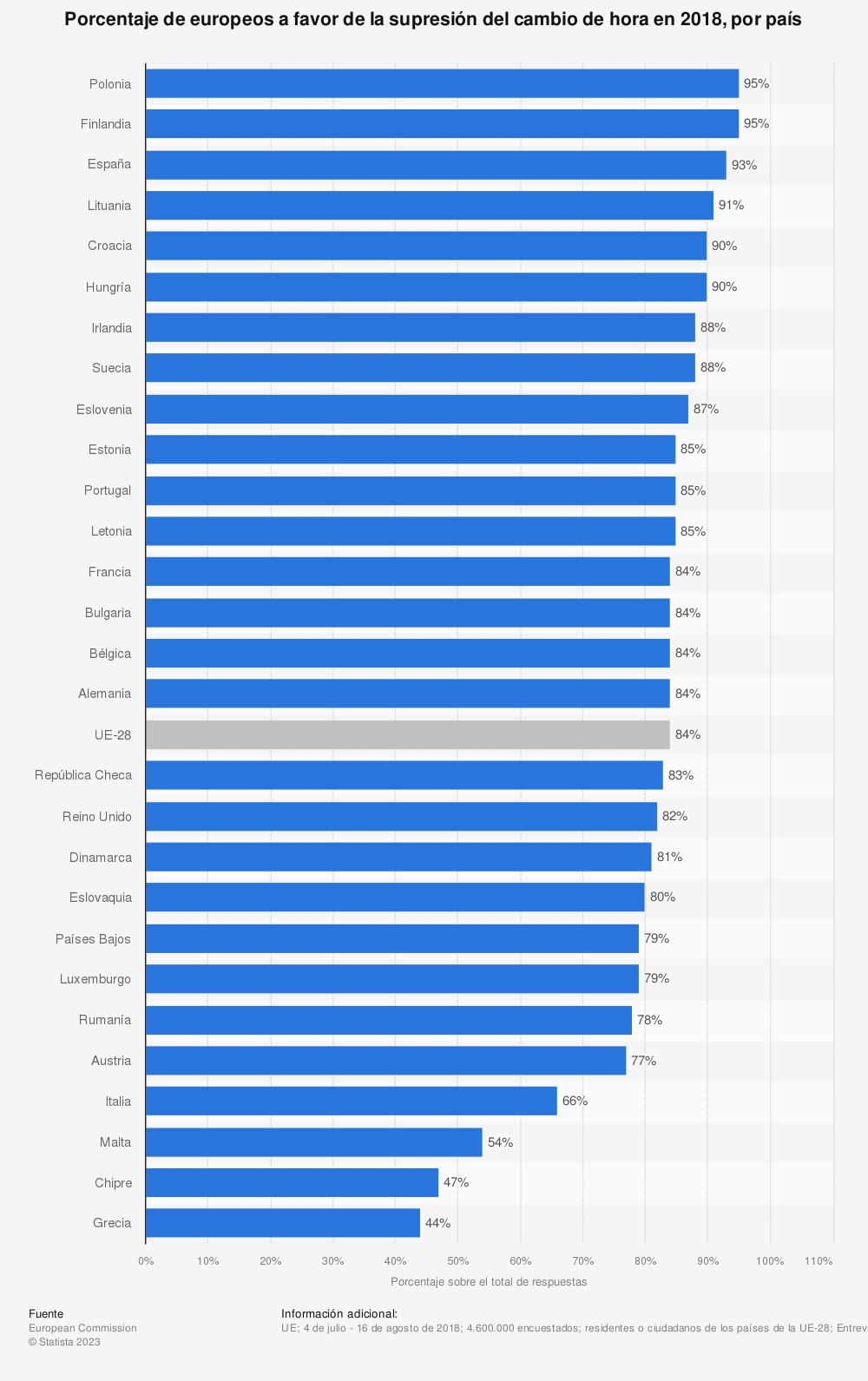Estadística: Porcentaje de europeos a favor de la supresión del cambio de hora en 2018, por país | Statista