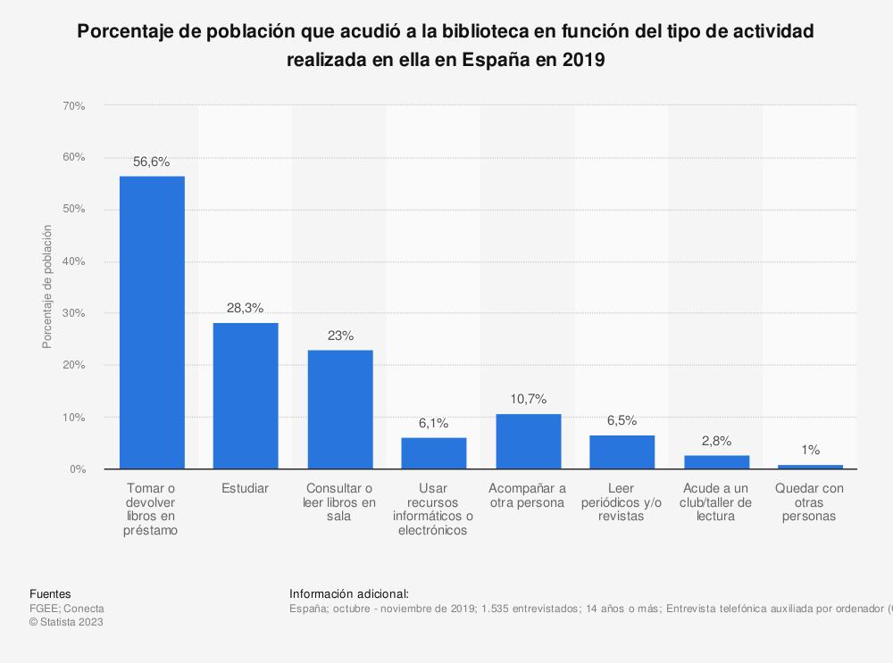 Estadística: Porcentaje de población que acudió a la biblioteca en función del tipo de actividad realizada en ella en España en 2019 | Statista