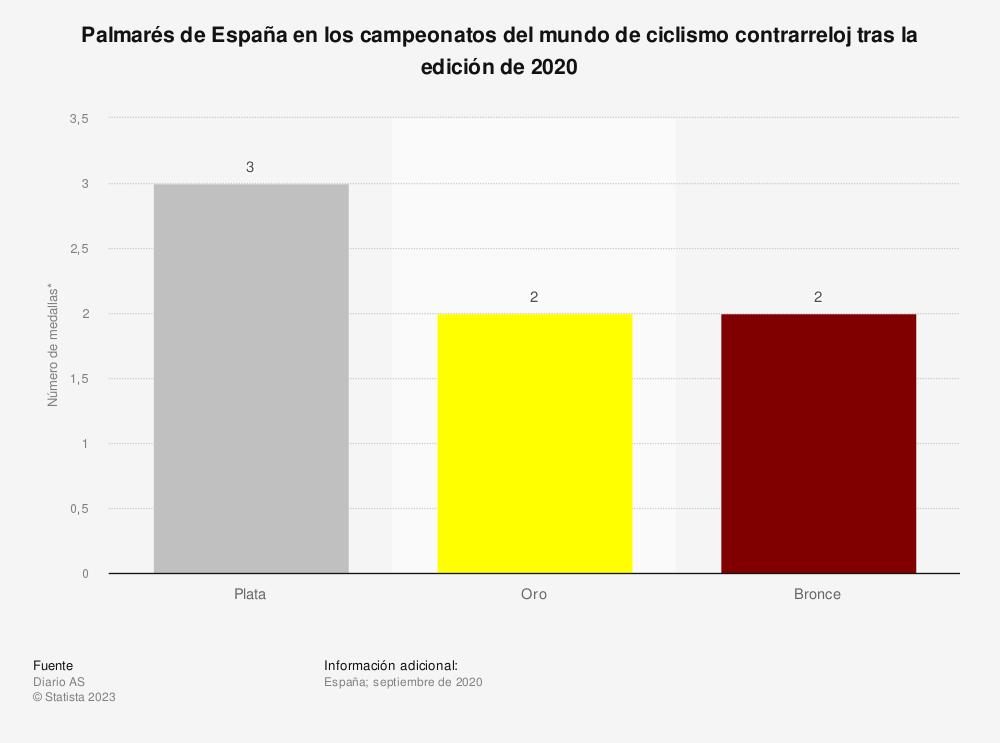 Estadística: Palmarés de España en los campeonatos del mundo de ciclismo contrarreloj tras la edición de 2020 | Statista