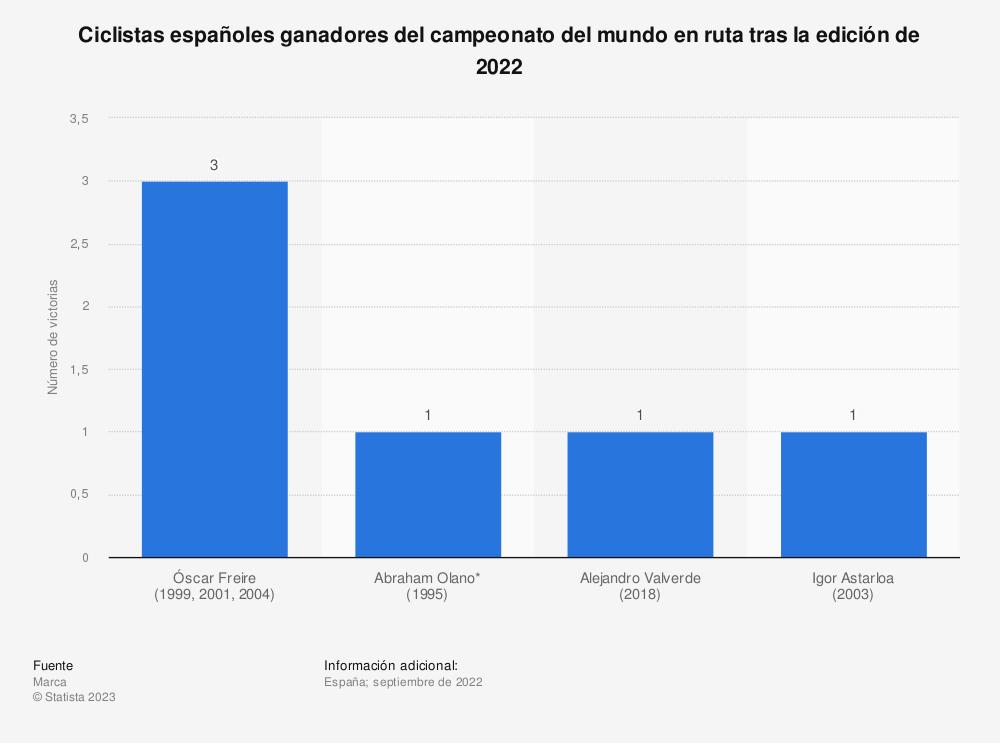 Estadística: Ciclistas españoles ganadores del campeonato del mundo en ruta tras la edición de 2020 | Statista