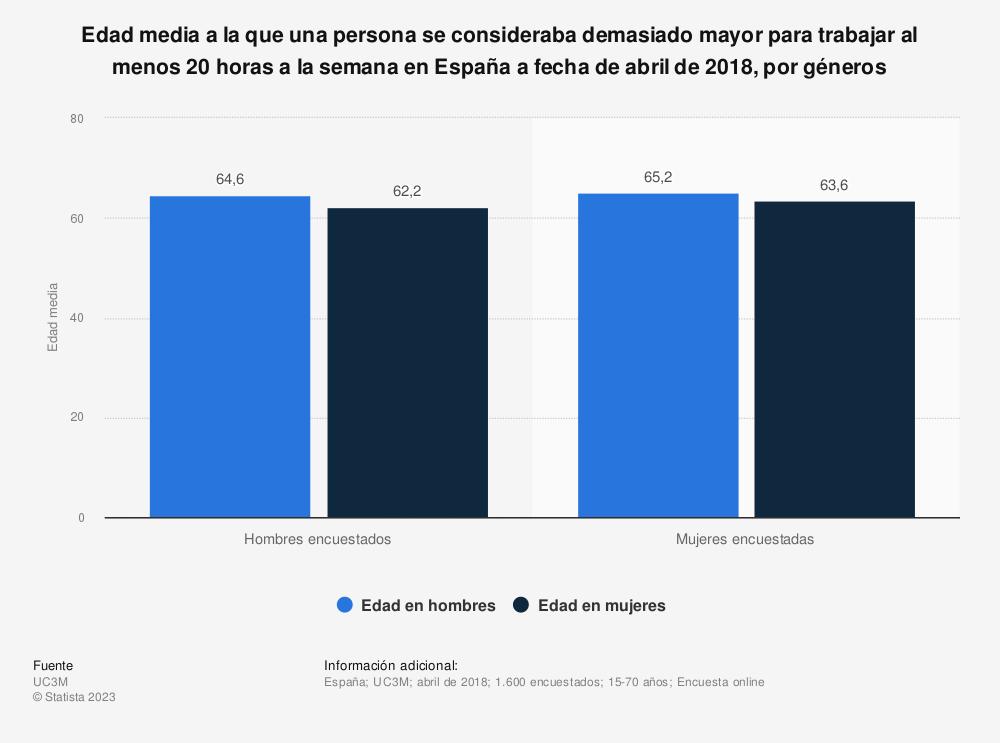 Estadística: Edad media a la que una persona se consideraba demasiado mayor para trabajar al menos 20 horas a la semana en España a fecha de abril de 2018, por géneros | Statista